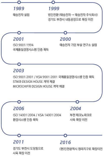 연혁.fw